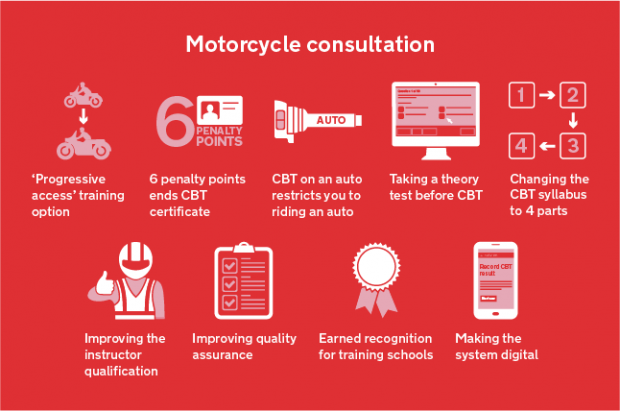 9 Motorcycle consultation icons; 'progressive access' training, 6 penalty points ends CBT certificate, CBT on an auto restricts you to riding an auto, taking a theory test before CBT, changing the CBT syllabus to 4 parts, improving the instructor qualification, improving quality assurance, earned recognition for training schools and making the system digital.
